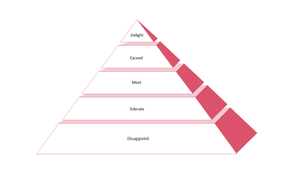 Quality hierarchy of customer ...